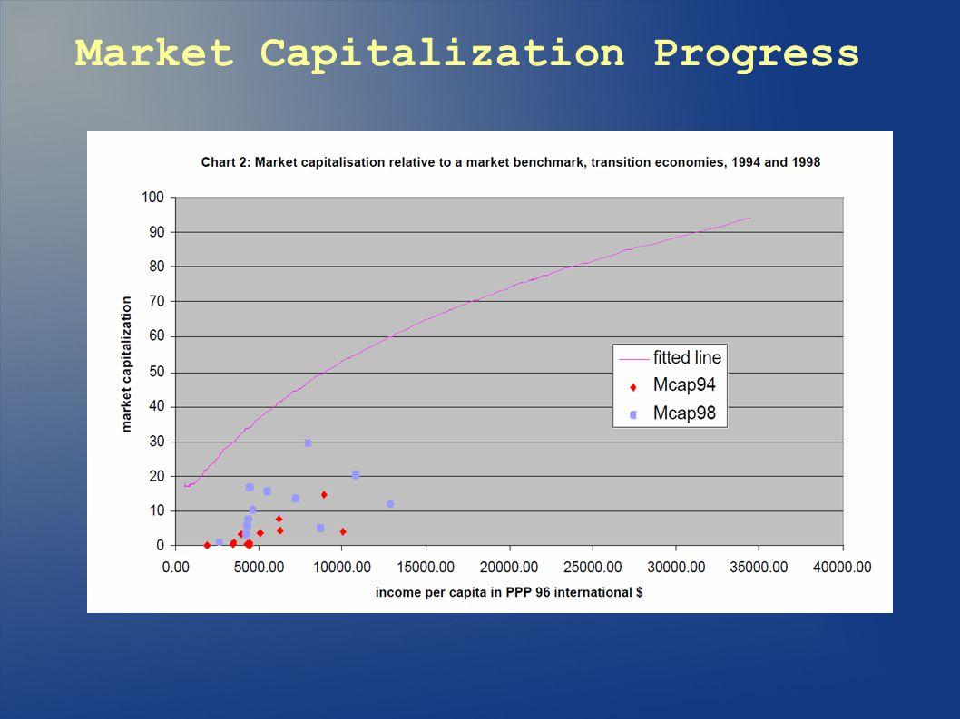 Market Capitalization Progress