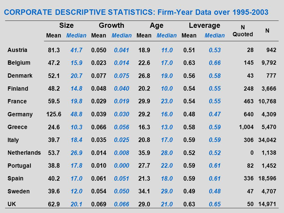 CORPORATE DESCRIPTIVE STATISTICS: Firm-Year Data over 1995-2003 SizeGrowthAgeLeverage N Quoted N MeanMedianMeanMedianMeanMedianMeanMedian Austria 81.341.70.0500.04118.911.00.510.53 28942 Belgium 47.215.90.0230.01422.617.00.630.66 1459,792 Denmark 52.120.70.0770.07526.819.00.560.58 43777 Finland 48.214.80.0480.04020.210.00.540.55 2483,666 France 59.519.80.0290.01929.923.00.540.55 46310,768 Germany 125.648.80.0390.03029.216.00.480.47 6404,309 Greece 24.610.30.0660.05616.313.00.580.59 1,0045,470 Italy 39.718.40.0350.02520.817.00.59 30634,042 Netherlands 53.726.90.0140.00835.928.00.52 01,138 Portugal 38.817.80.0100.00027.722.00.590.61 821,452 Spain 40.217.00.0610.05121.318.00.590.61 33618,596 Sweden 39.612.00.0540.05034.129.00.490.48 474,707 UK 62.920.10.0690.06629.021.00.630.65 5014,971