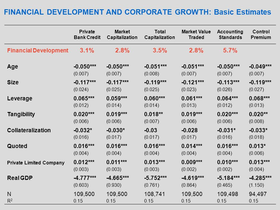 FINANCIAL DEVELOPMENT AND CORPORATE GROWTH: Basic Estimates Private Bank Credit Market Capitalization Total Capitalization Market Value Traded Accounting Standards Control Premium Financial Development 3.1%2.8%3.5%2.8%5.7% (0.009)(0.004) (0.007)(0.025)(0.005) Age-0.050*** -0.051*** -0.050***-0.049*** (0.007) (0.008)(0.007) Size-0.117*** -0.119***-0.121***-0.113***-0.119*** (0.024)(0.025) (0.023)(0.026)(0.027) Leverage0.065***0.059***0.060***0.061***0.064***0.068*** (0.012)(0.014) (0.013)(0.012)(0.013) Tangibility0.020***0.019***0.018**0.019***0.020***0.020** (0.006) (0.007)(0.006) (0.008) Collateralization-0.032*-0.030*-0.03-0.028-0.031*-0.033* (0.016)(0.017) (0.016)(0.018) Quoted0.016*** 0.014***0.016***0.013* (0.004) (0.006) Private Limited Company 0.012***0.011***0.013***0.009***0.010***0.013*** (0.003) (0.002) (0.004) Real GDP-4.777***-4.665***-5.752***-4.619***-5.184***-4.285*** (0.603)(0.930)(0.761)(0.864)(0.465)(1.150) N109,500 108,741109,500109,49894,497 R2R2 0.15