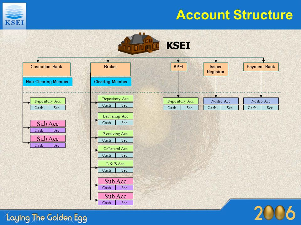 Account Structure KSEI Custodian BankBrokerKPEIIssuer Registrar Payment Bank Clearing MemberNon Clearing Member Depository Acc CashSec Delivering Acc