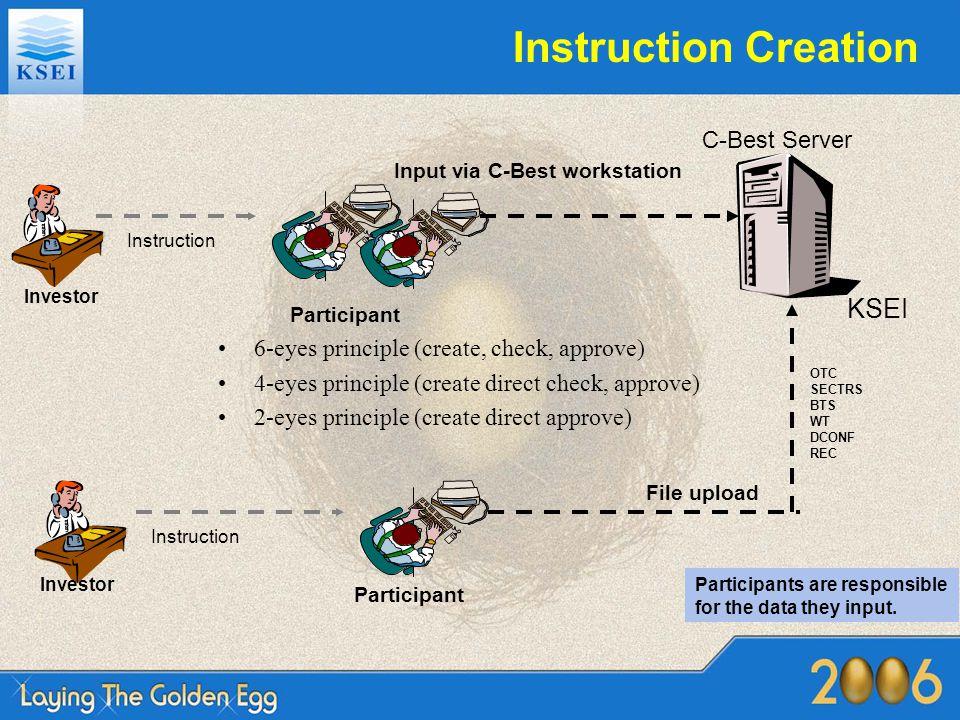 Instruction Creation Participant KSEI Input via C-Best workstation C-Best Server 6-eyes principle (create, check, approve) 4-eyes principle (create di