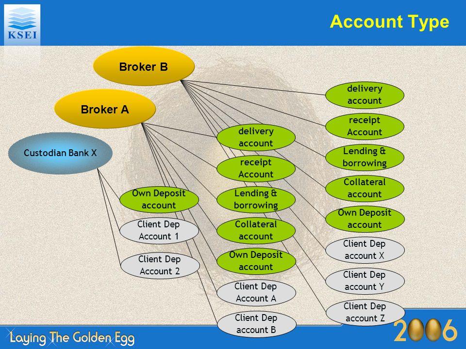 Account Structure KSEI Custodian BankBrokerKPEIIssuer Registrar Payment Bank Clearing MemberNon Clearing Member Depository Acc CashSec Delivering Acc CashSec Depository Acc CashSec Sub Acc CashSec Sub Acc CashSec Nostro Acc CashSec Receiving Acc CashSec Collateral Acc CashSec L & B Acc CashSec Sub Acc CashSec Sub Acc CashSec Nostro Acc CashSec Depository Acc CashSec