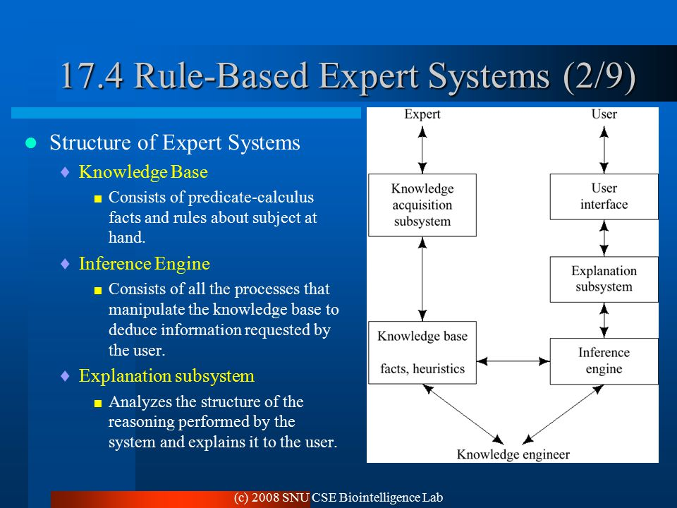 (c) 2008 SNU CSE Biointelligence Lab 17.4 Rule-Based Expert Systems (2/9) Structure of Expert Systems  Knowledge Base  Consists of predicate-calculus facts and rules about subject at hand.