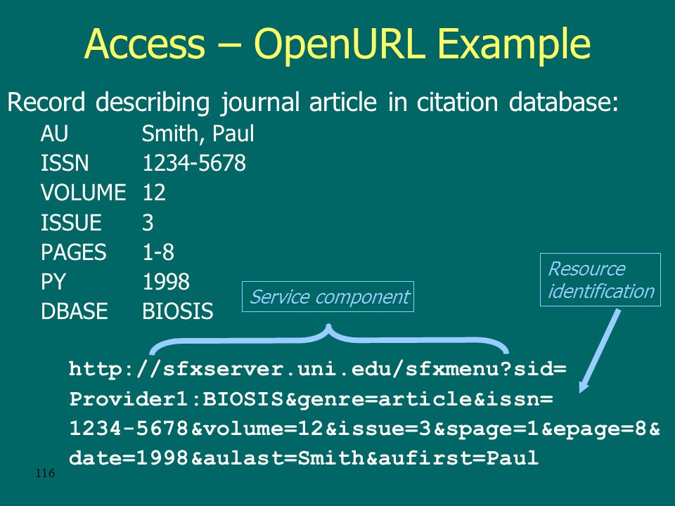 115 Access – OpenURL OpenURL is an actionable URL that transports resource metadata OpenURL standard is designed to support access from an information resource (source) to library service components (targets) A link server parses the elements of an OpenURL and provides the appropriate services that have been identified by the library