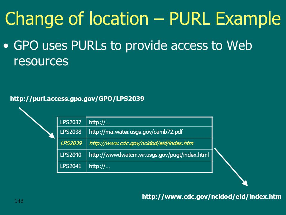 145 Change of location - PURL P ersistent U niform R esource L ocator A URL which instead of pointing directly to a Web resource, points to an intermediate resolution service that redirects the browser to the resource's current URL