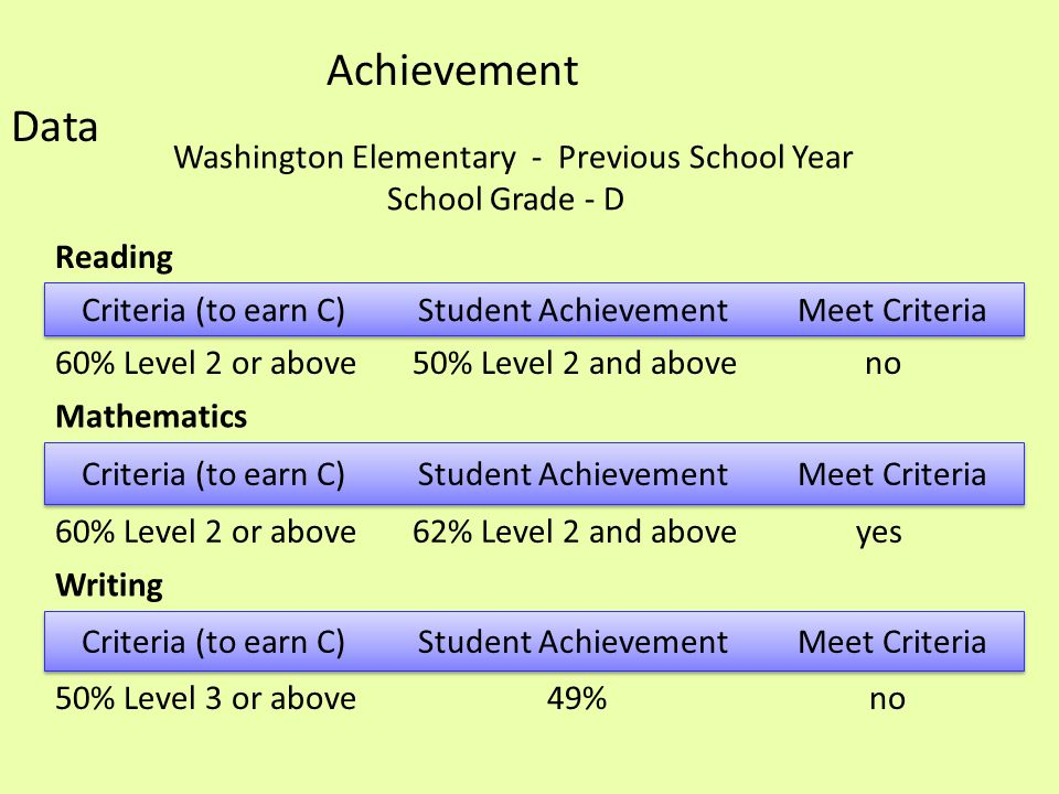 Achievement Data Washington Elementary - Previous School Year School Grade - D Reading Criteria (to earn C) Student Achievement Meet Criteria 60% Level 2 or above 50% Level 2 and above no Mathematics 60% Level 2 or above 62% Level 2 and above yes Writing 50% Level 3 or above 49% no