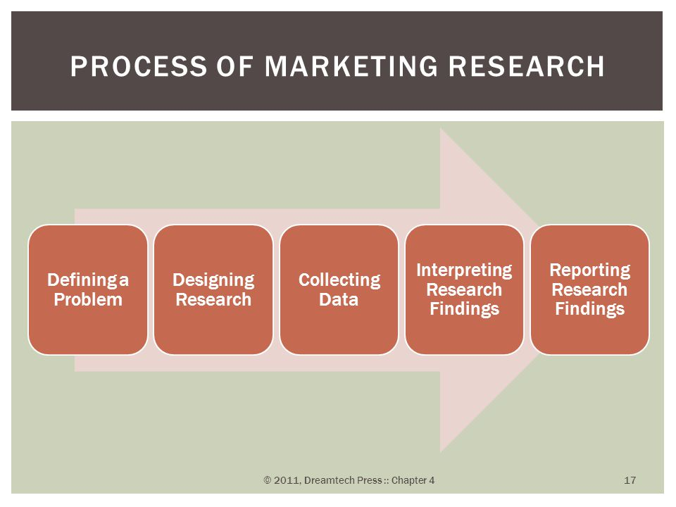 Defining a Problem Designing Research Collecting Data Interpreting Research Findings Reporting Research Findings PROCESS OF MARKETING RESEARCH © 2011,