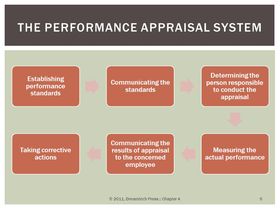 Establishing performance standards Communicating the standards Determining the person responsible to conduct the appraisal Measuring the actual perfor