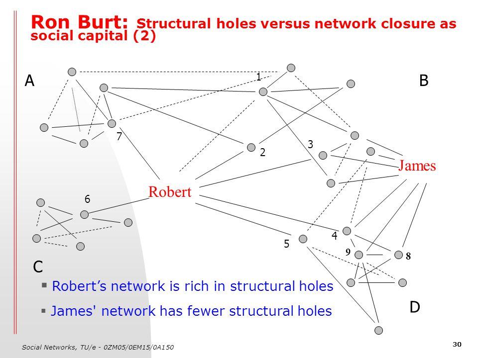Social Networks, TU/e - 0ZM05/0EM15/0A150 30 Ron Burt: Structural holes versus network closure as social capital (2) Robert AB C 1 2 3 4 5 6 7 James 