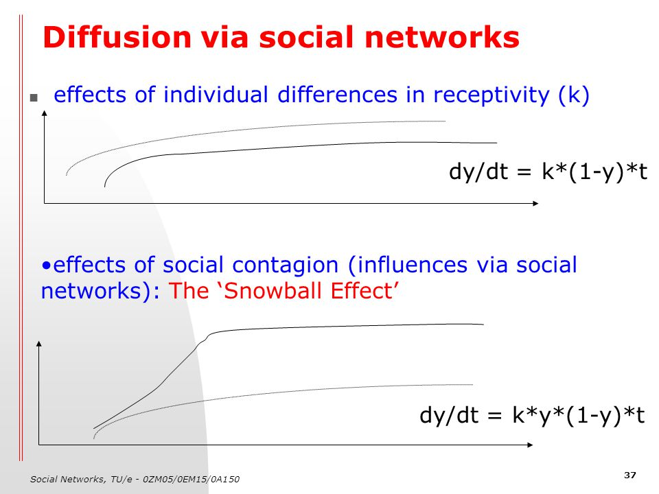 Social Networks, TU/e - 0ZM05/0EM15/0A150 37 Diffusion via social networks effects of individual differences in receptivity (k) dy/dt = k*(1-y)*t effects of social contagion (influences via social networks): The 'Snowball Effect' dy/dt = k*y*(1-y)*t