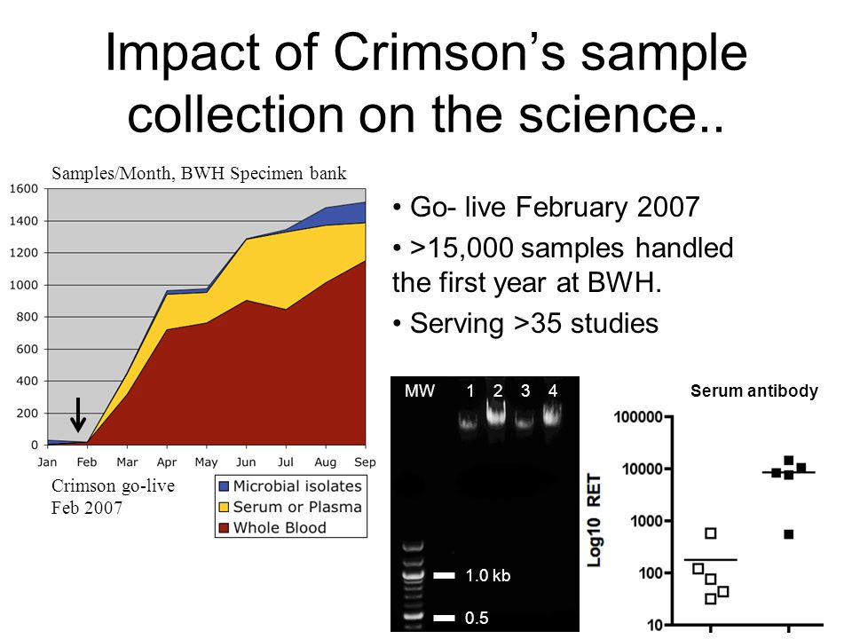 Impact of Crimson's sample collection on the science.. Go- live February 2007 >15,000 samples handled the first year at BWH. Serving >35 studies Sampl