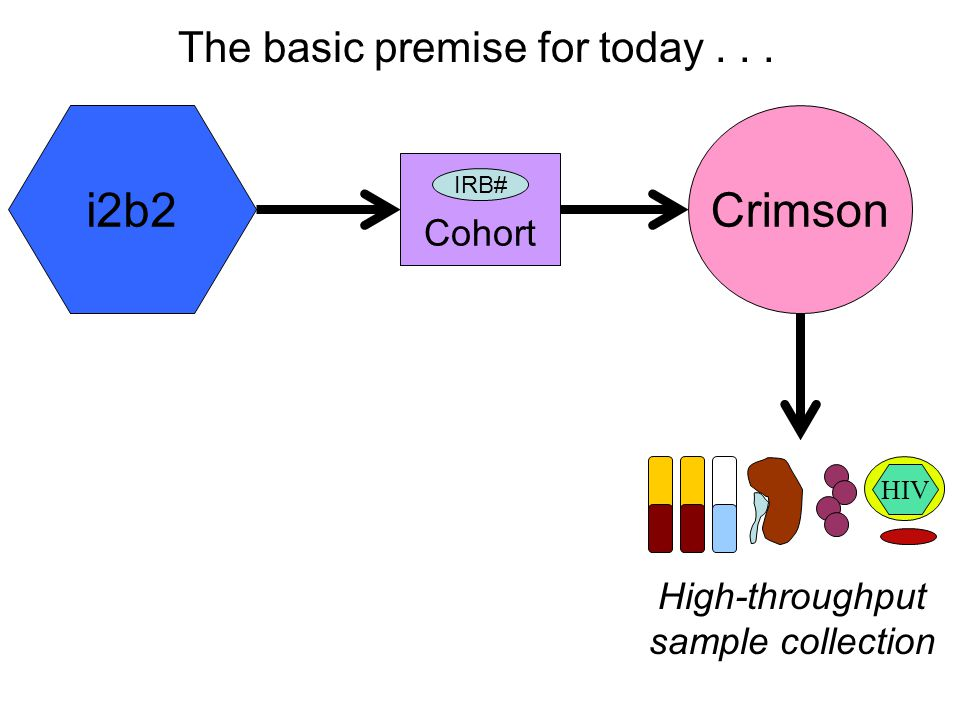 Crimsoni2b2 Cohort IRB# The basic premise for today... High-throughput sample collection HIV
