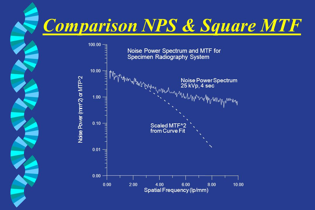 Comparison NPS & Square MTF 0.002.004.006.008.0010.00 Spatial Frequency (lp/mm) 0.00 0.01 0.10 1.00 10.00 100.00 N o i s e P o w e r ( m m ^ 2 ) o r M