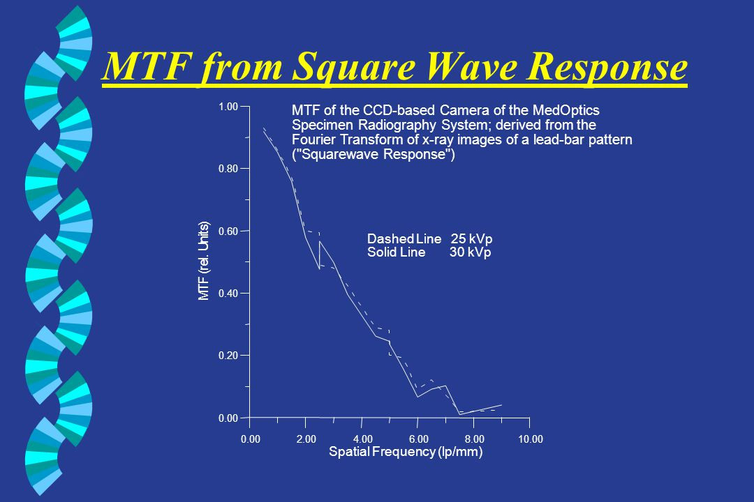 MTF from Square Wave Response 0.002.004.006.008.0010.00 Spatial Frequency (lp/mm) 0.00 0.20 0.40 0.60 0.80 1.00 M T F ( r e l. U n i t s ) MTF of the