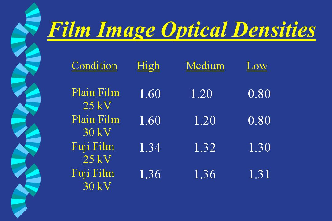 Viewing Conditions w Traditional film & Fuji CR film standard viewbox @ 1100 ft-L extraneous light masked w Fuji CR digital & MedOptics Digital DataRay DR110 1728 x 2304 140 ft-L Perceptually linearized with Barten curve