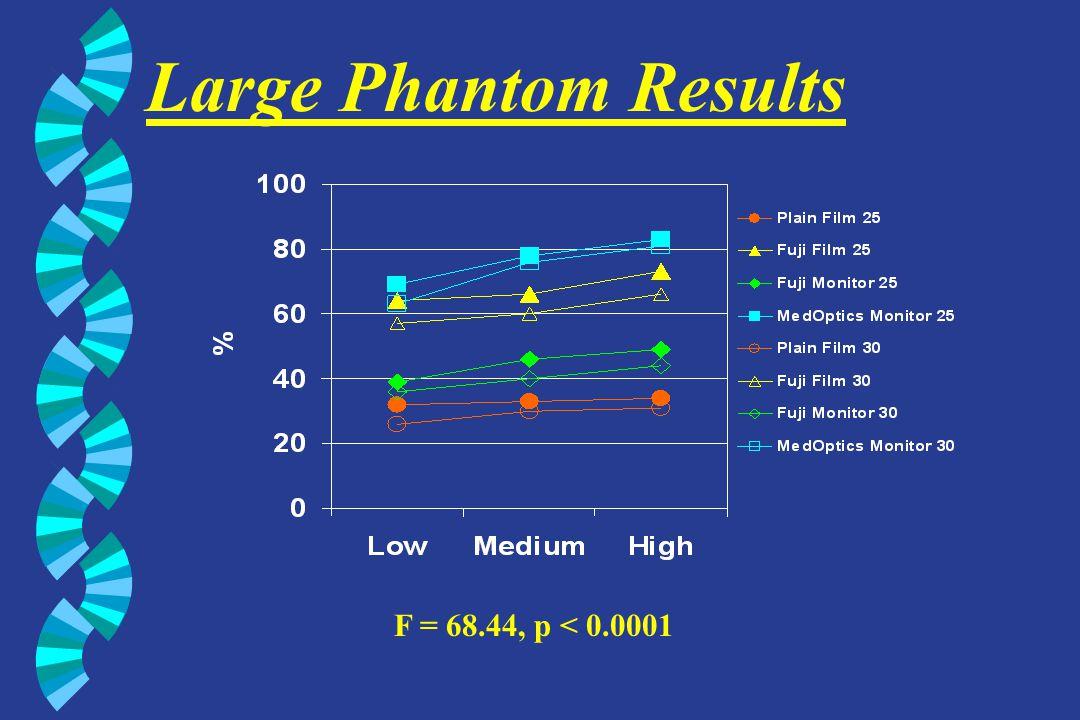 Large Phantom Results F = 68.44, p < 0.0001