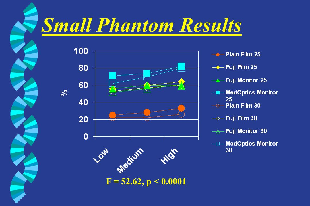 Performance Summary w Increases monotonically low to high exposures w 25 kV > 30 kV w MedOptics Digital System Best w Traditional plain film worst w Fuji CR monitor & film in middle w Minor differences between phantoms