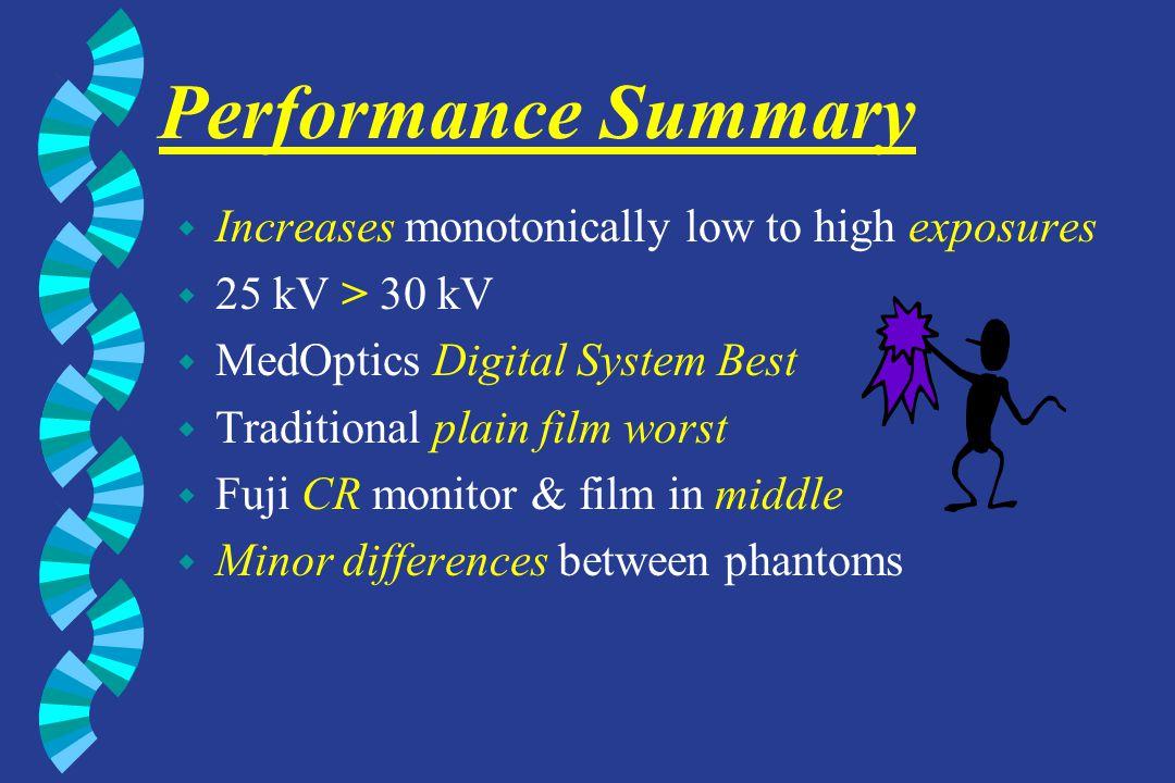 Performance Summary w Increases monotonically low to high exposures w 25 kV > 30 kV w MedOptics Digital System Best w Traditional plain film worst w F