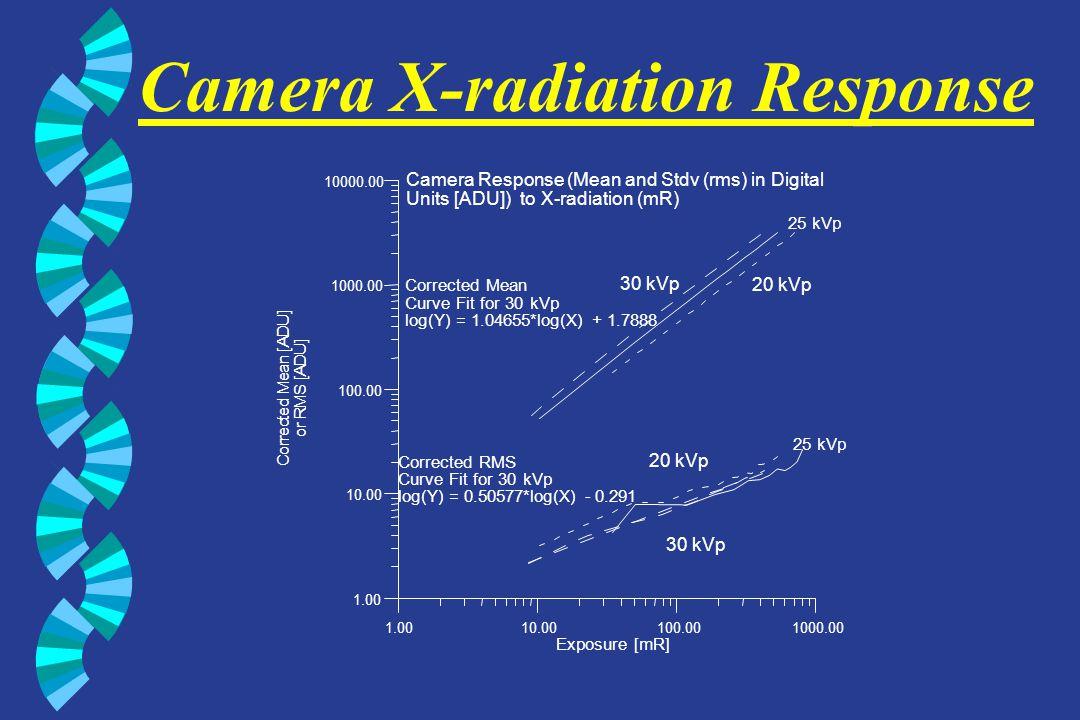 Camera X-radiation Response 1.0010.00100.001000.00 Exposure [mR] 1.00 10.00 100.00 1000.00 10000.00 C o r r e c t e d M e a n [ A D U ] o r R M S [ A