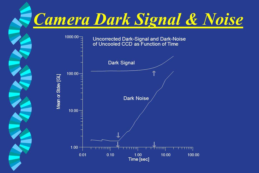 Camera Dark Signal & Noise 0.010.101.0010.00100.00 Time [sec] 1.00 10.00 100.00 1000.00 M e a n o r S t d e v [ G L ] Dark Signal Dark Noise Uncorrect