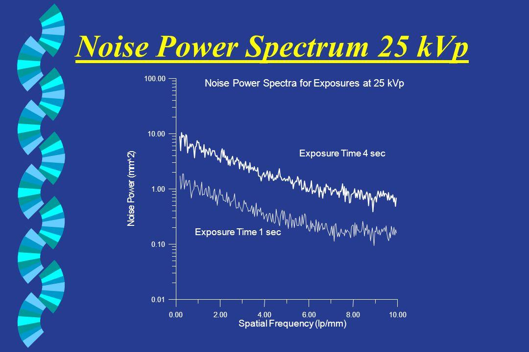 Noise Power Spectrum 30 kVp 0.002.004.006.008.0010.00 Spatial Frequency (lp/mm) 0.10 1.00 10.00 N o i s e P o w e r ( m m ^ 2 ) Noise Power Spectra for Exposures at 30 kVp Exposure Time 1 sec Exposure Time 3 sec