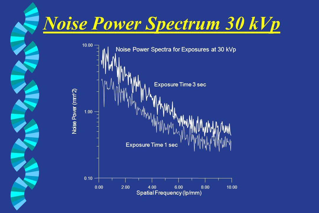 Noise Power Spectrum 30 kVp 0.002.004.006.008.0010.00 Spatial Frequency (lp/mm) 0.10 1.00 10.00 N o i s e P o w e r ( m m ^ 2 ) Noise Power Spectra fo