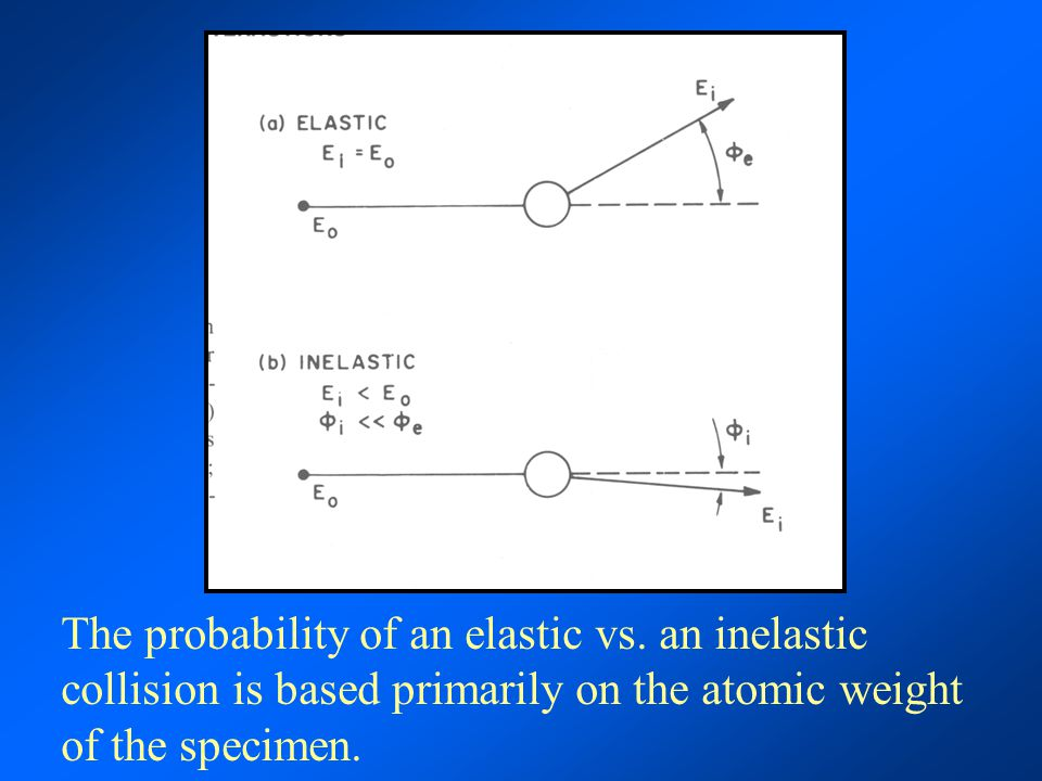 The probability of an elastic vs. an inelastic collision is based primarily on the atomic weight of the specimen.