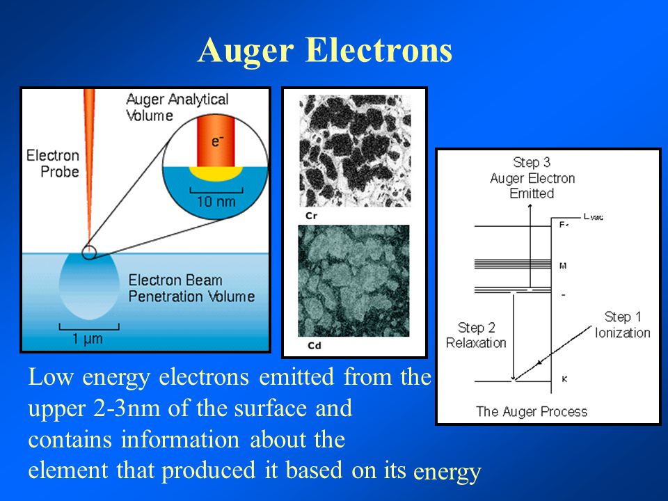 Auger Electrons Low energy electrons emitted from the upper 2-3nm of the surface and contains information about the element that produced it based on