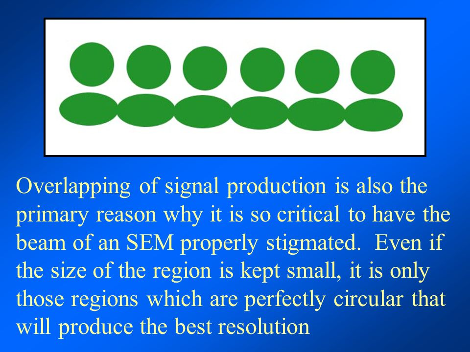 Overlapping of signal production is also the primary reason why it is so critical to have the beam of an SEM properly stigmated. Even if the size of t