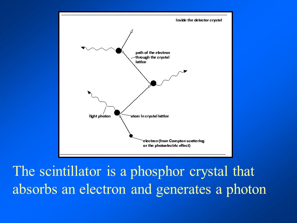 The scintillator is a phosphor crystal that absorbs an electron and generates a photon