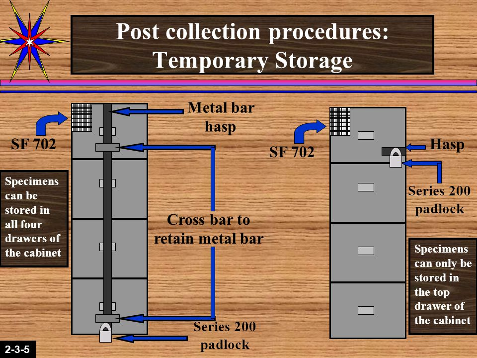 2-1-22-3-5 Post collection procedures: Temporary Storage SF 702 Metal bar hasp Cross bar to retain metal bar Series 200 padlock Specimens can be stored in all four drawers of the cabinet Specimens can only be stored in the top drawer of the cabinet Series 200 padlock Hasp
