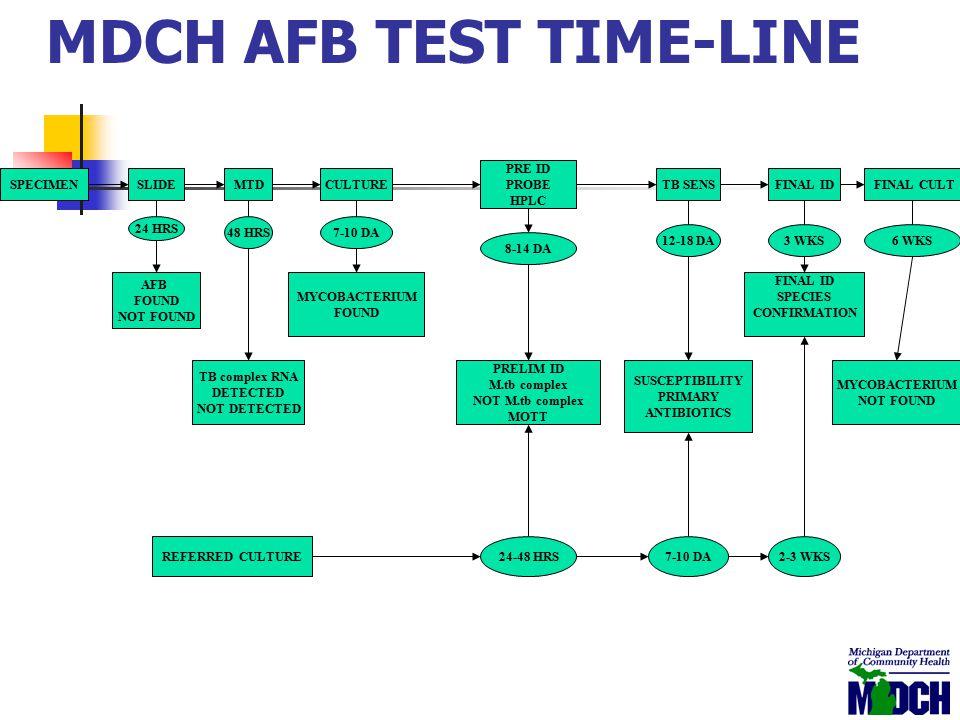 MDCH AFB TEST TIME-LINE SPECIMENMTDCULTURETB SENSFINAL ID FINAL CULTSLIDE 24 HRS 48 HRS7-10 DA 8-14 DA 12-18 DA3 WKS6 WKS AFB FOUND NOT FOUND TB compl