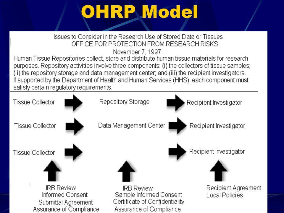 OHRP Model