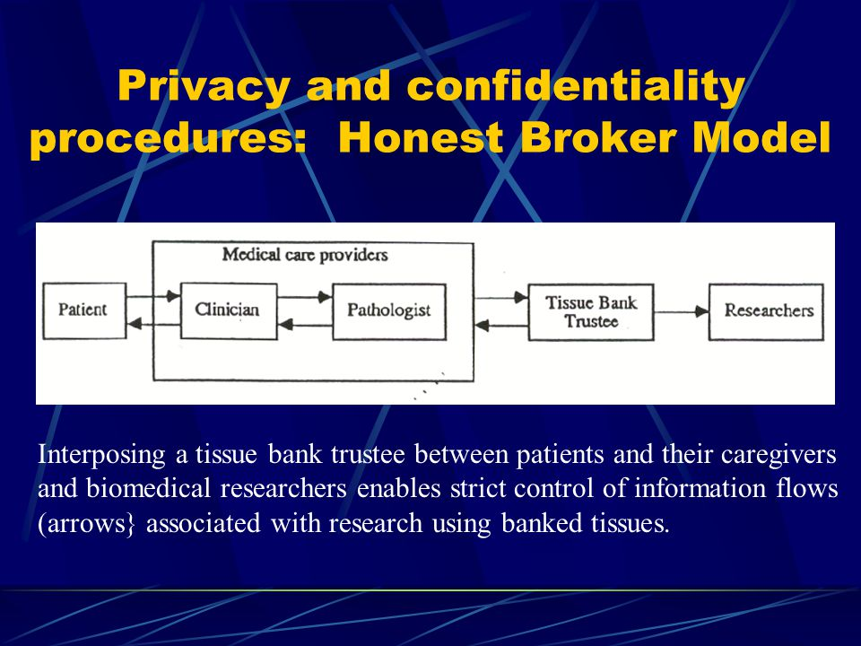 Privacy and confidentiality procedures: Honest Broker Model Interposing a tissue bank trustee between patients and their caregivers and biomedical researchers enables strict control of information flows (arrows} associated with research using banked tissues.