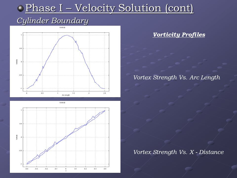 Phase I – Velocity Solution (cont) Cylinder Boundary Vorticity Profiles Vortex Strength Vs.