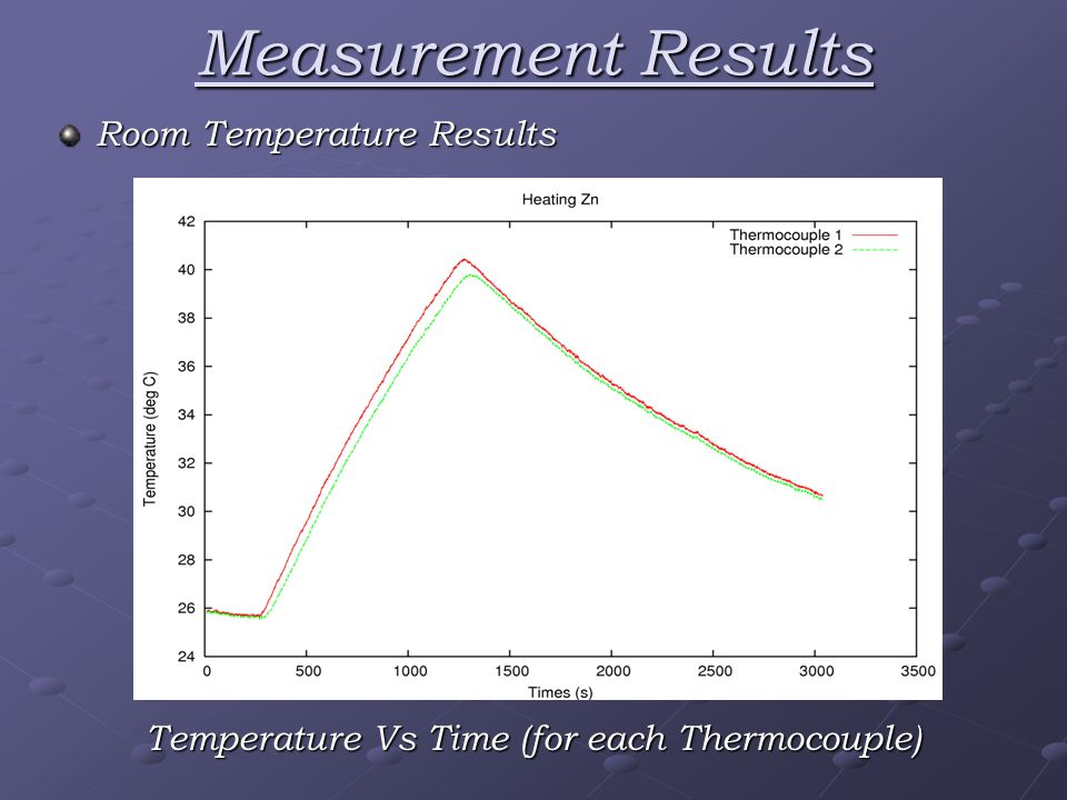 Measurement Results Room Temperature Results Temperature Vs Time (for each Thermocouple)