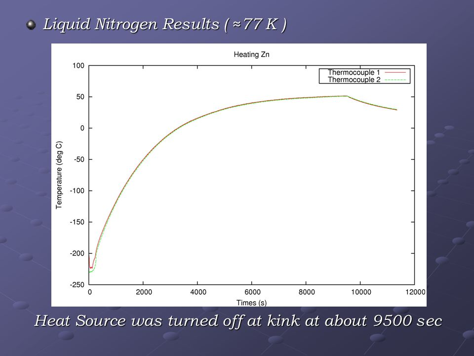 Liquid Nitrogen Results ( ≈77 K ) Heat Source was turned off at kink at about 9500 sec