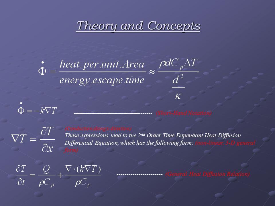 Non-Dimensional Temperature Profile Non-Dimensional Profile of Thermo1.
