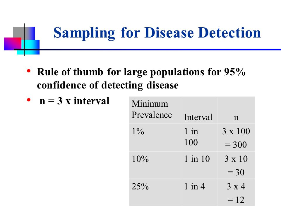 USDA-APHIS Sampling for Disease Detection Rule of thumb for large populations for 95% confidence of detecting disease n = 3 x interval Minimum Prevalence Intervaln 1%1 in 100 3 x 100 = 300 10%1 in 103 x 10 = 30 25%1 in 43 x 4 = 12