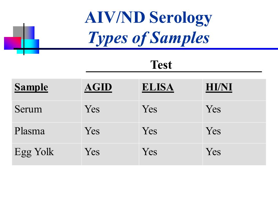AIV/ND Serology Types of Samples SampleAGIDELISAHI/NI SerumYes PlasmaYes Egg YolkYes Test