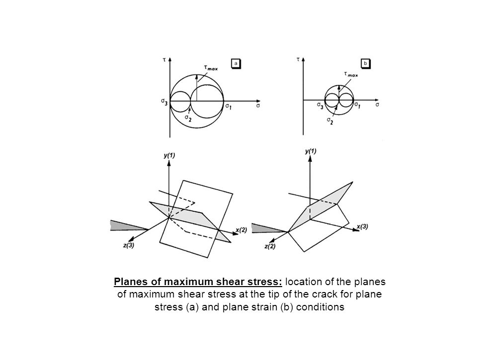 Planes of maximum shear stress: location of the planes of maximum shear stress at the tip of the crack for plane stress (a) and plane strain (b) condi