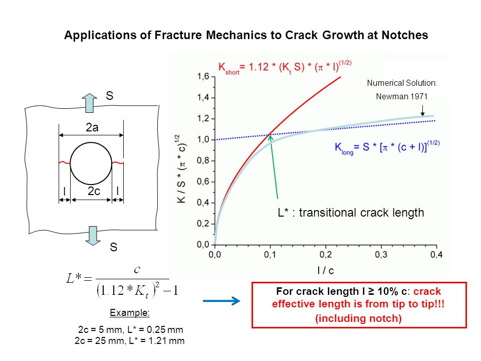 Applications of Fracture Mechanics to Crack Growth at Notches S S l l 2c 2a Example: 2c = 5 mm, L* = 0.25 mm 2c = 25 mm, L* = 1.21 mm L* : transitiona
