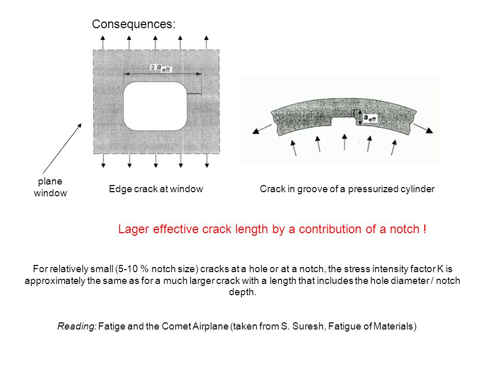 Consequences: For relatively small (5-10 % notch size) cracks at a hole or at a notch, the stress intensity factor K is approximately the same as for
