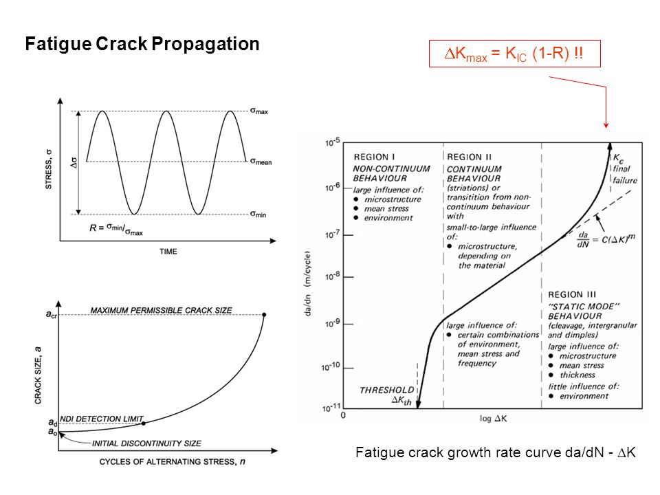 Fatigue Crack Propagation  K max = K IC (1-R) !! Fatigue crack growth rate curve da/dN -  K