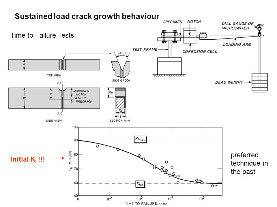 Sustained load crack growth behaviour Time to Failure Tests: Initial K I !!! preferred technique in the past