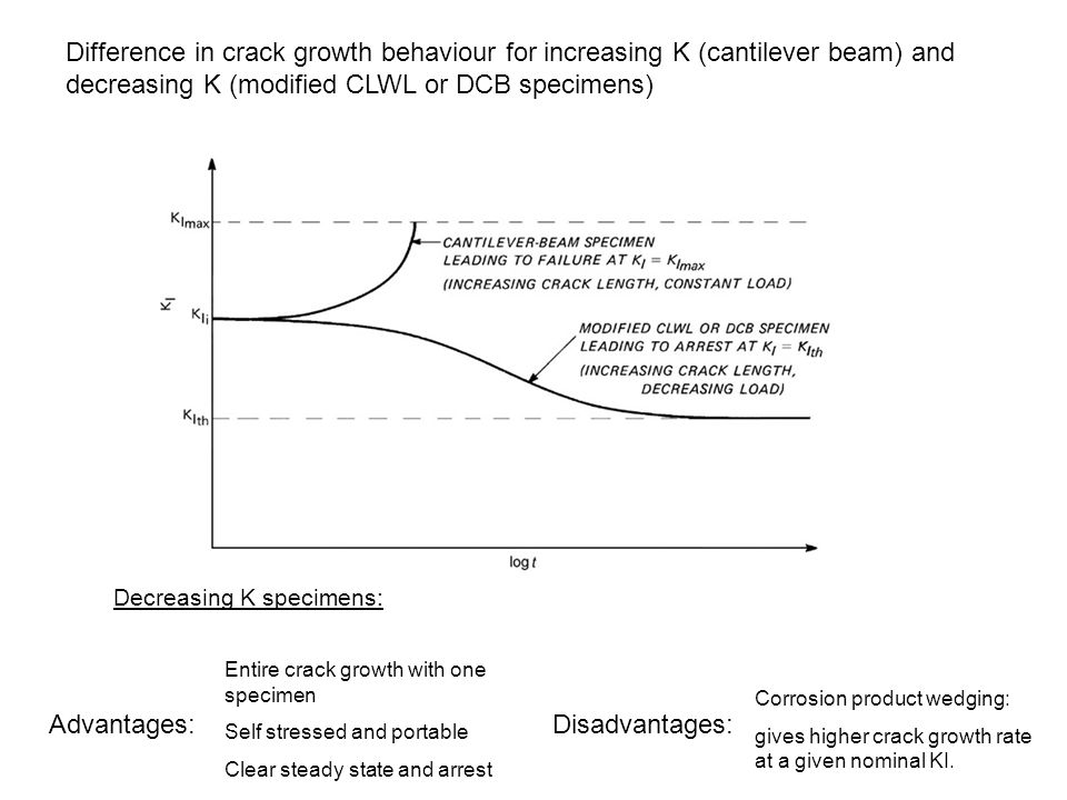 Difference in crack growth behaviour for increasing K (cantilever beam) and decreasing K (modified CLWL or DCB specimens) Decreasing K specimens: Adva