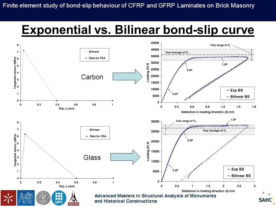 Finite element study of bond-slip behaviour of CFRP and GFRP Laminates on Brick Masonry Exponential vs. Bilinear bond-slip curve Carbon Glass