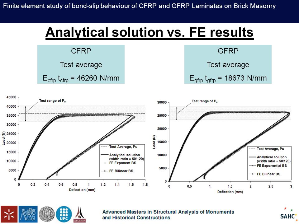 Finite element study of bond-slip behaviour of CFRP and GFRP Laminates on Brick Masonry Analytical solution vs. FE results CFRP Test average E cfrp t