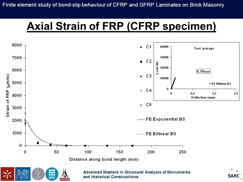 Finite element study of bond-slip behaviour of CFRP and GFRP Laminates on Brick Masonry Axial Strain of FRP (CFRP specimen)