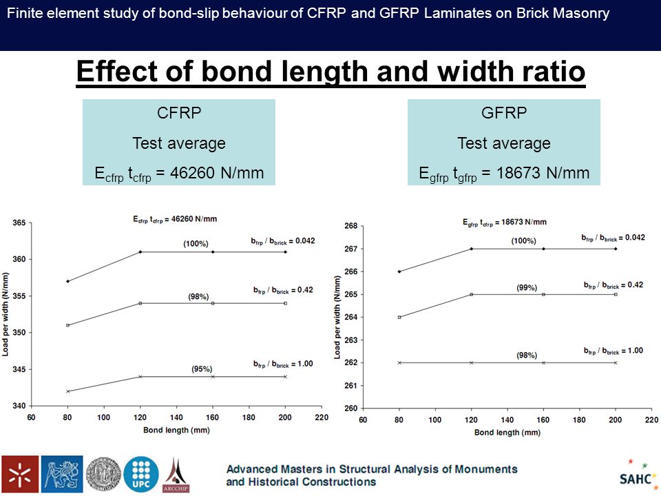 Finite element study of bond-slip behaviour of CFRP and GFRP Laminates on Brick Masonry Effect of bond length and width ratio CFRP Test average E cfrp